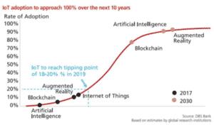 IoT timeline
